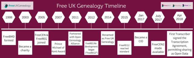FreeUKGen Timeline